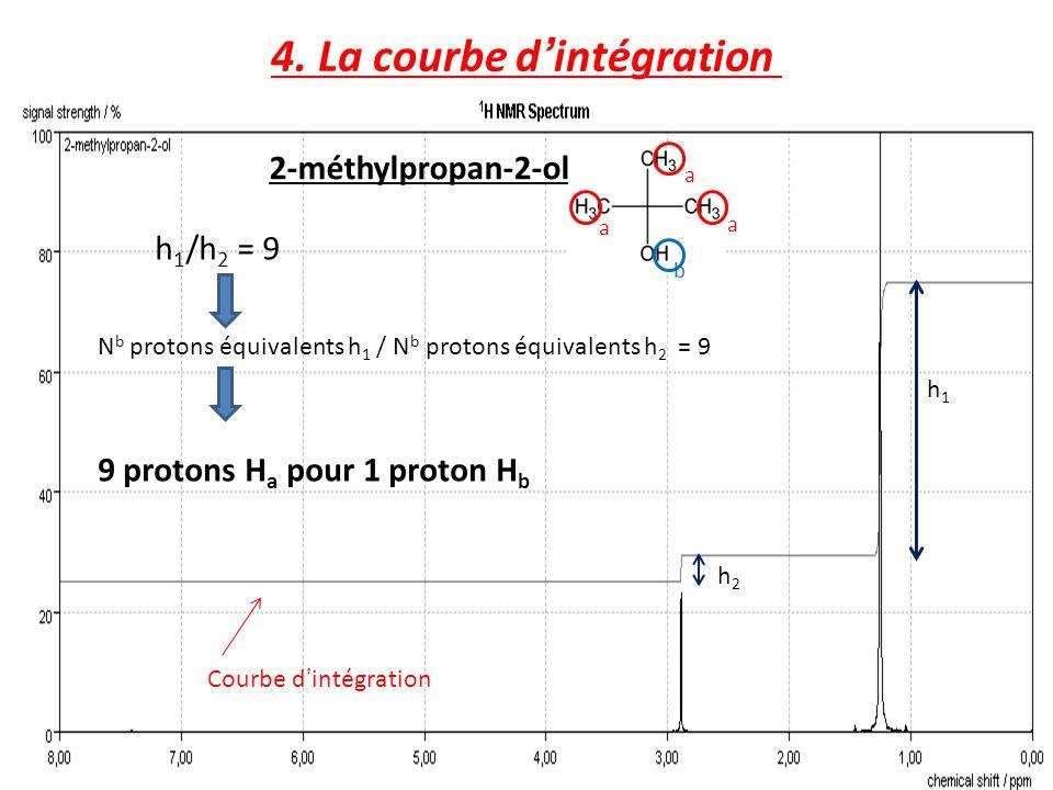 4. La courbe dintégration 2-méthylpropan-2-ol Courbe dintégration h1h1 h 1 /h 2 = 9 N b protons équivalents h 1 / N b protons équivalents h 2 = 9 a a