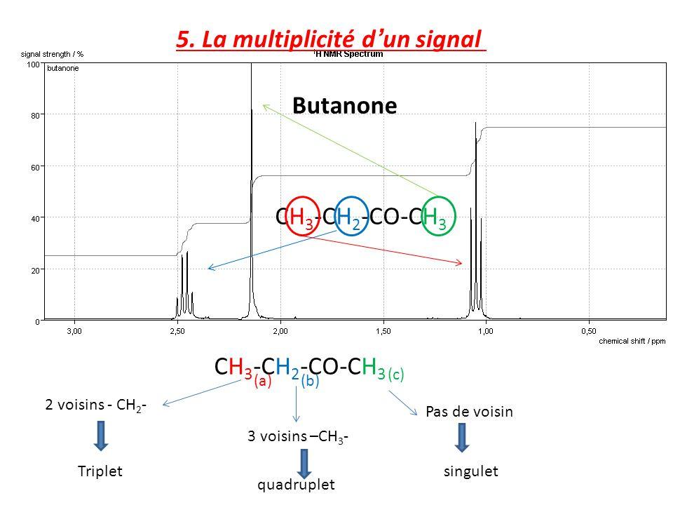 Butanone singulet quadruplet Triplet CH 3 -CH 2 -CO-CH 3 (b) (a) (c) 2 voisins - CH 2 - 3 voisins –CH 3 - Pas de voisin CH 3 -CH 2 -CO-CH 3 5. La mult