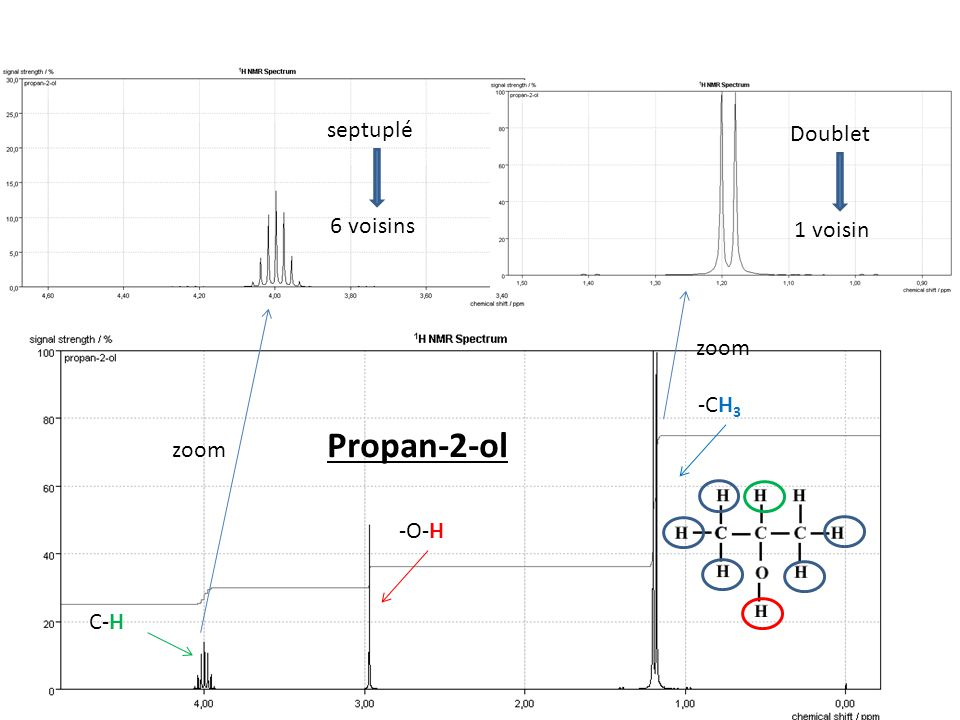 zoom Propan-2-ol Doublet 1 voisin septuplé 6 voisins C-H -CH 3 -O-H