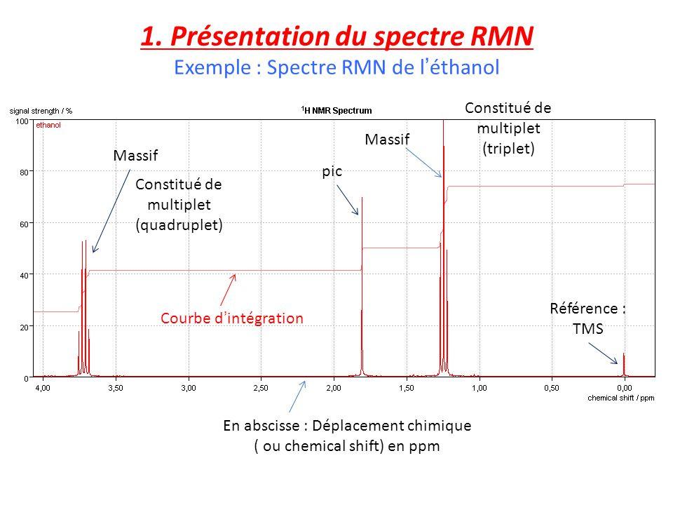 1. Présentation du spectre RMN Exemple : Spectre RMN de léthanol Référence : TMS pic Courbe dintégration Constitué de multiplet (quadruplet) En abscis