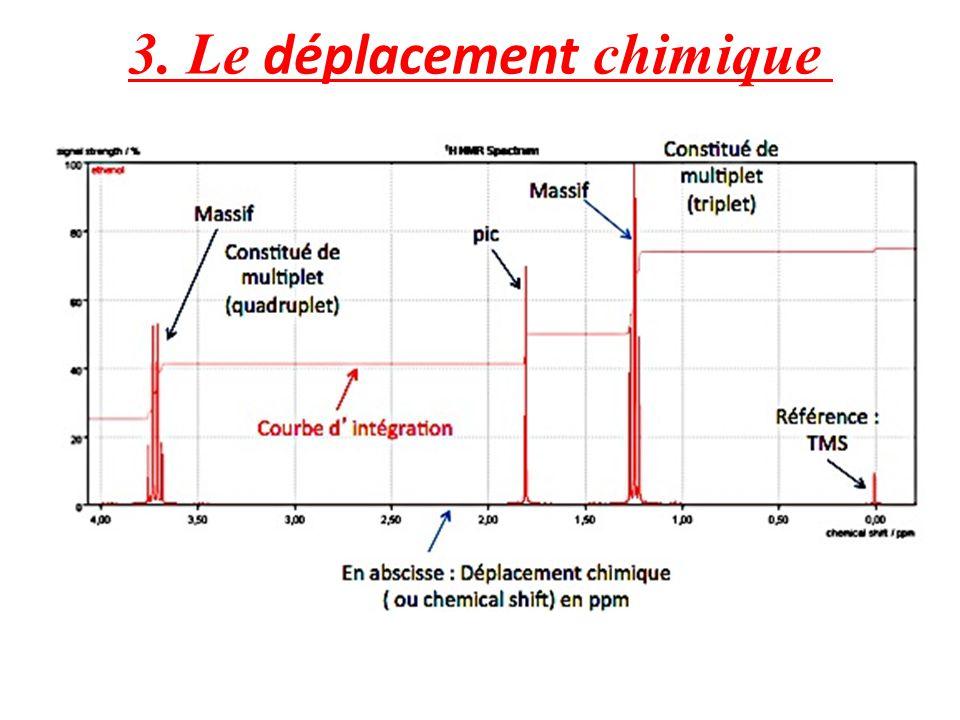 3. Le déplacement chimique