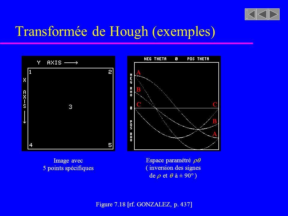 u Forme normale de la droite = x cos + y sin u Lespace paramétré est borné par: -(H 2 +L 2 ) 1/2, (H 2 +L 2 ) 1/2 H: Hauteur de limage L: Largeur de limage - /2, /2