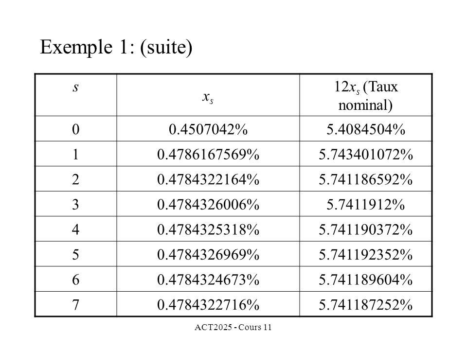 ACT2025 - Cours 11 s xsxs 12x s (Taux nominal) 00.4507042%5.4084504% 10.4786167569%5.743401072% 20.4784322164%5.741186592% 30.4784326006%5.7411912% 40.4784325318%5.741190372% 50.4784326969%5.741192352% 60.4784324673%5.741189604% 70.4784322716%5.741187252% Exemple 1: (suite)