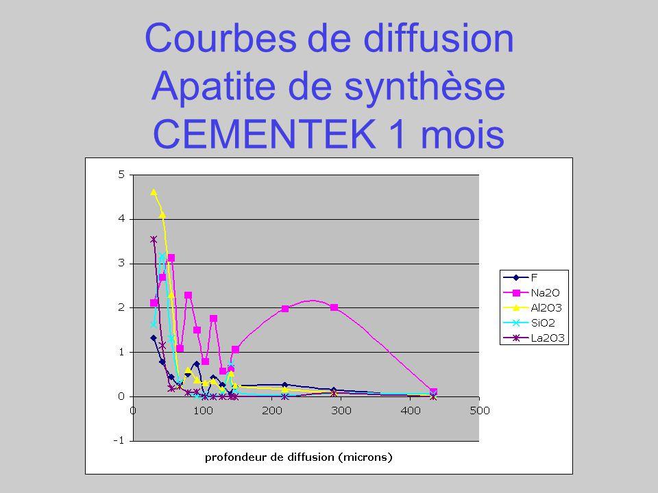 Courbes de diffusion Apatite de synthèse CEMENTEK 1 mois