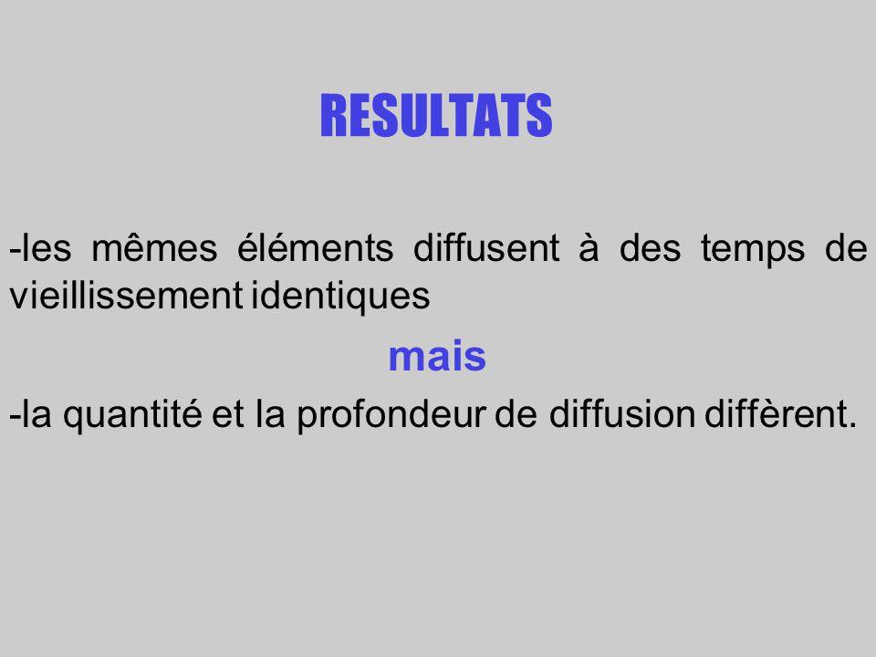 RESULTATS -les mêmes éléments diffusent à des temps de vieillissement identiques mais -la quantité et la profondeur de diffusion diffèrent.