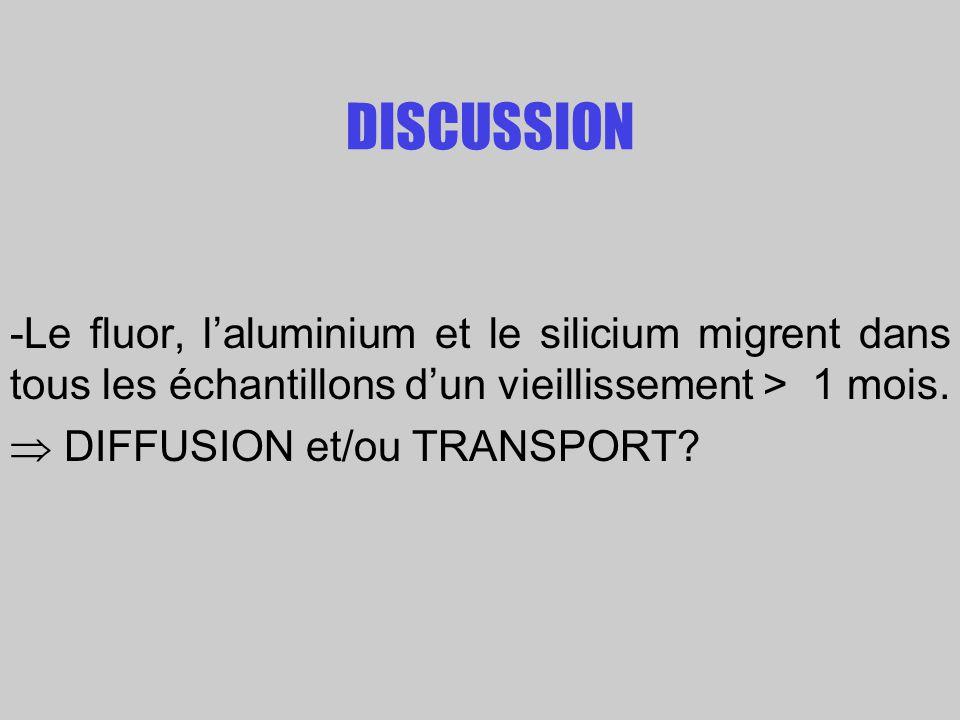 DISCUSSION -Le fluor, laluminium et le silicium migrent dans tous les échantillons dun vieillissement > 1 mois. DIFFUSION et/ou TRANSPORT?