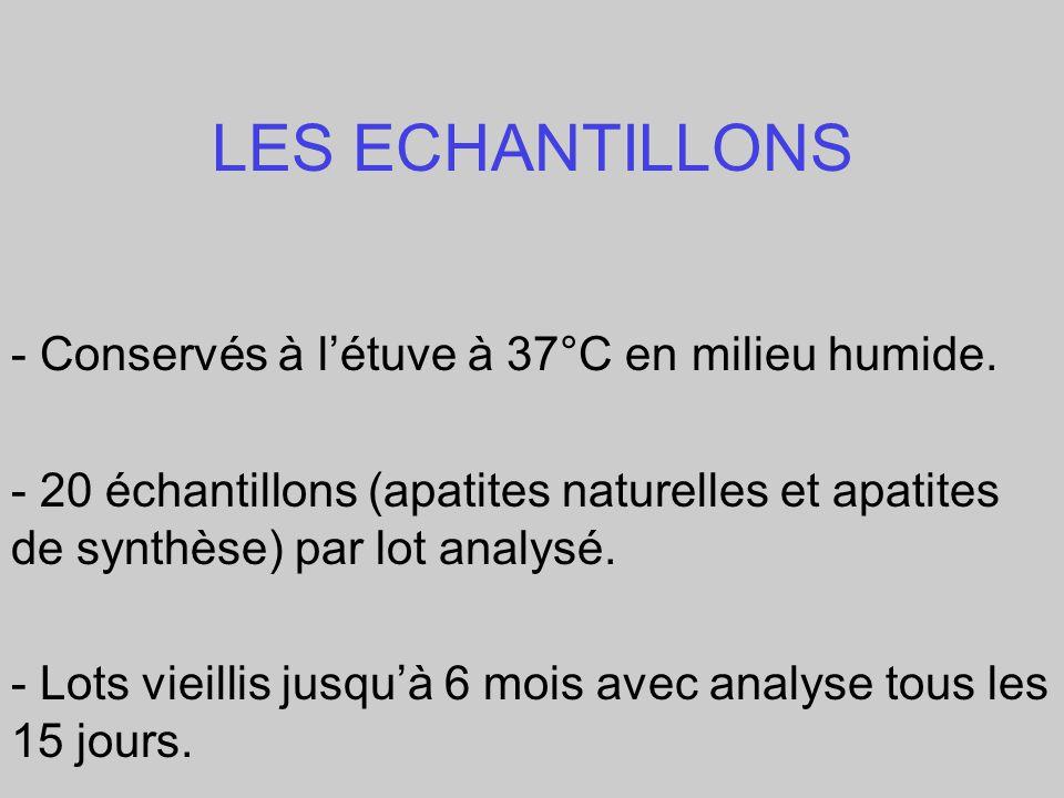 LES ECHANTILLONS - Conservés à létuve à 37°C en milieu humide. - 20 échantillons (apatites naturelles et apatites de synthèse) par lot analysé. - Lots
