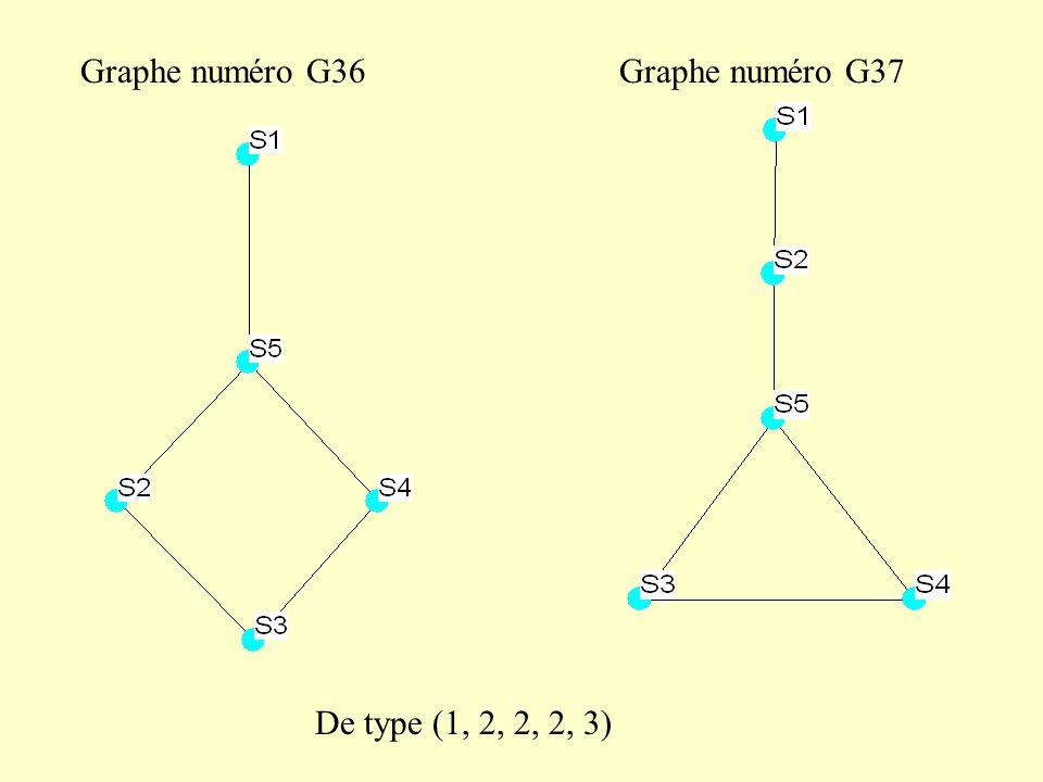 Graphe numéro G36Graphe numéro G37 De type (1, 2, 2, 2, 3)