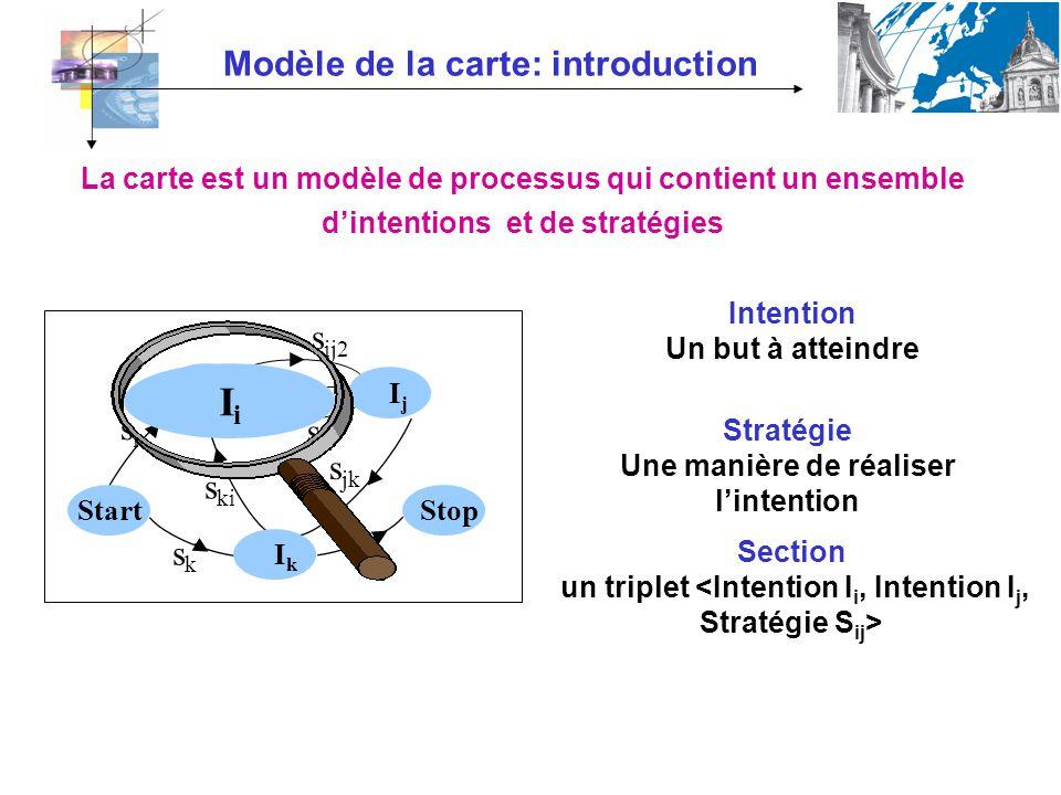 Modèle de la carte: introduction Intention Un but à atteindre Stratégie Une manière de réaliser lintention Section un triplet sksk s jk s s ji sisi s
