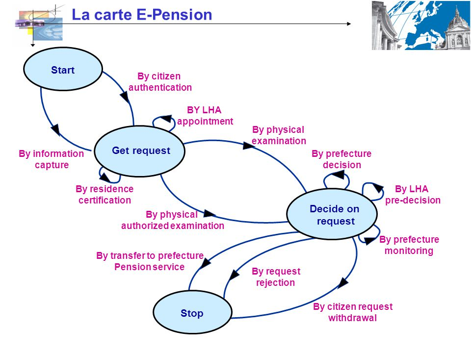 La carte E-Pension Start By residence certification BY LHA appointment By citizen authentication By information capture Get request Stop Decide on req