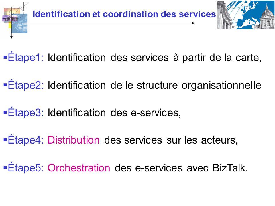 Identification et coordination des services Étape1: Identification des services à partir de la carte, Étape2: Identification de le structure organisat