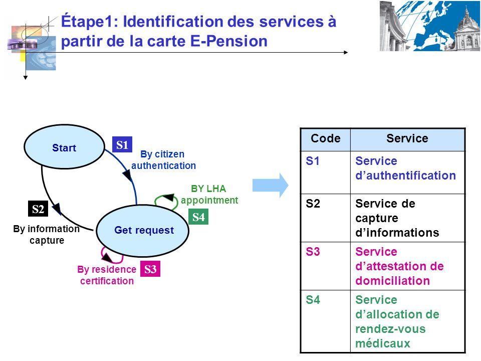 Étape1: Identification des services à partir de la carte E-Pension CodeService S1Service dauthentification S2Service de capture dinformations S3Servic