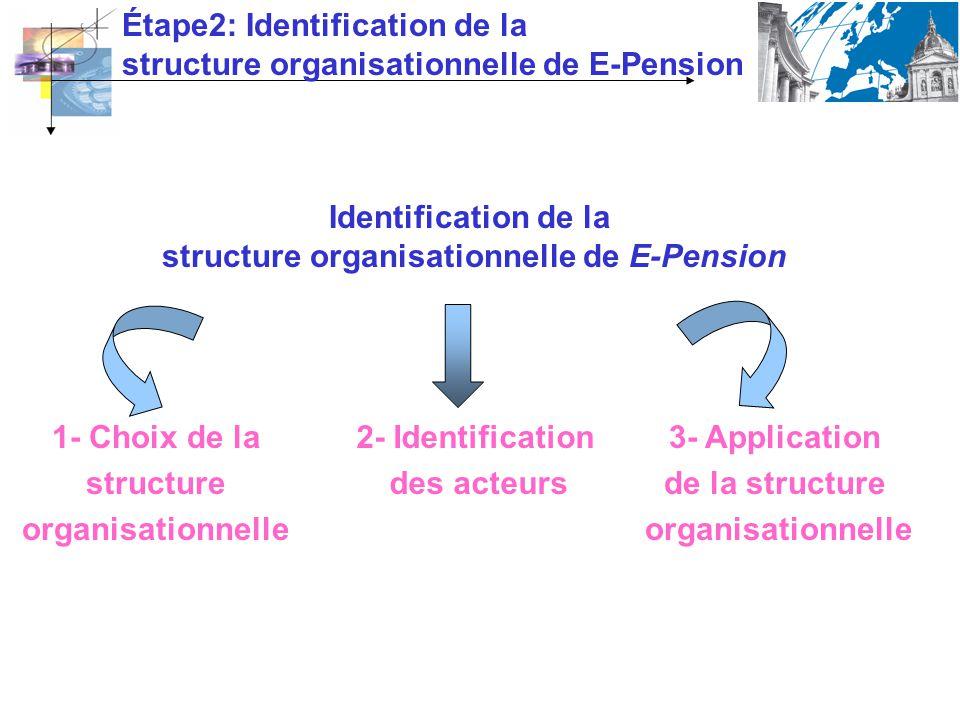 Étape2: Identification de la structure organisationnelle de E-Pension Identification de la structure organisationnelle de E-Pension 3- Application de la structure organisationnelle 1- Choix de la structure organisationnelle 2- Identification des acteurs