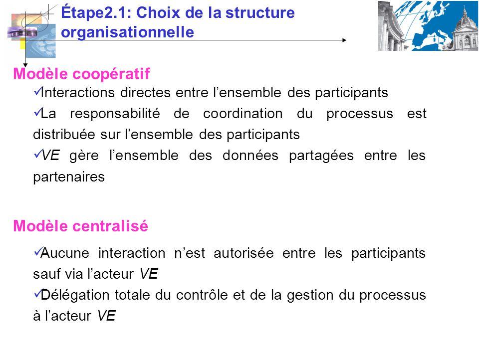 Étape2.1: Choix de la structure organisationnelle Modèle coopératif Modèle centralisé Interactions directes entre lensemble des participants La respon