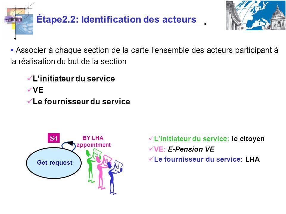 Étape2.2: Identification des acteurs Associer à chaque section de la carte lensemble des acteurs participant à la réalisation du but de la section BY