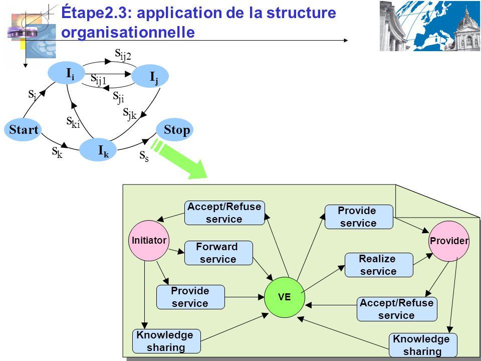 Étape2.3: application de la structure organisationnelle sksk s jk s s ji sisi s ki s ij1 s ij2 IjIj Start IkIk IiIi Stop Initiator Provider VE Knowled