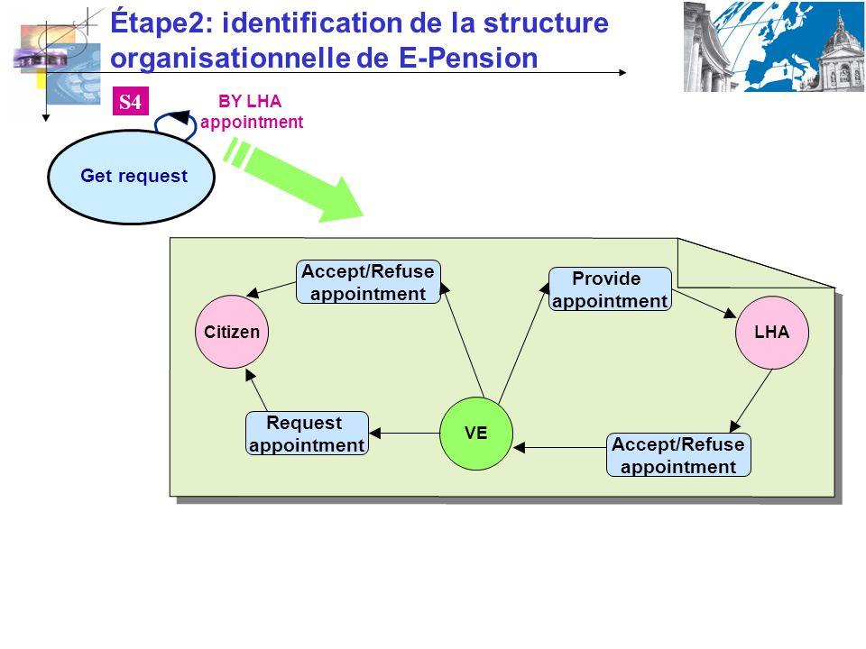 Étape2: identification de la structure organisationnelle de E-Pension BY LHA appointment Get request S4 Citizen LHA VE Request appointment Accept/Refu
