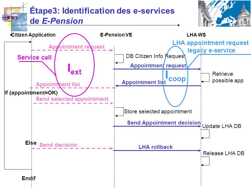 Étape3: Identification des e-services de E-Pension E-Pension VECitizen ApplicationLHA WS Appointment request DB Citizen Info Request Appointment reque