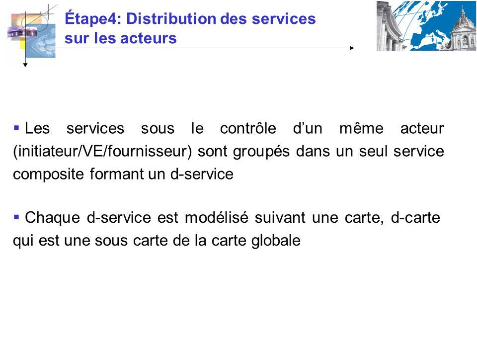 Étape4: Distribution des services sur les acteurs Les services sous le contrôle dun même acteur (initiateur/VE/fournisseur) sont groupés dans un seul service composite formant un d-service Chaque d-service est modélisé suivant une carte, d-carte qui est une sous carte de la carte globale