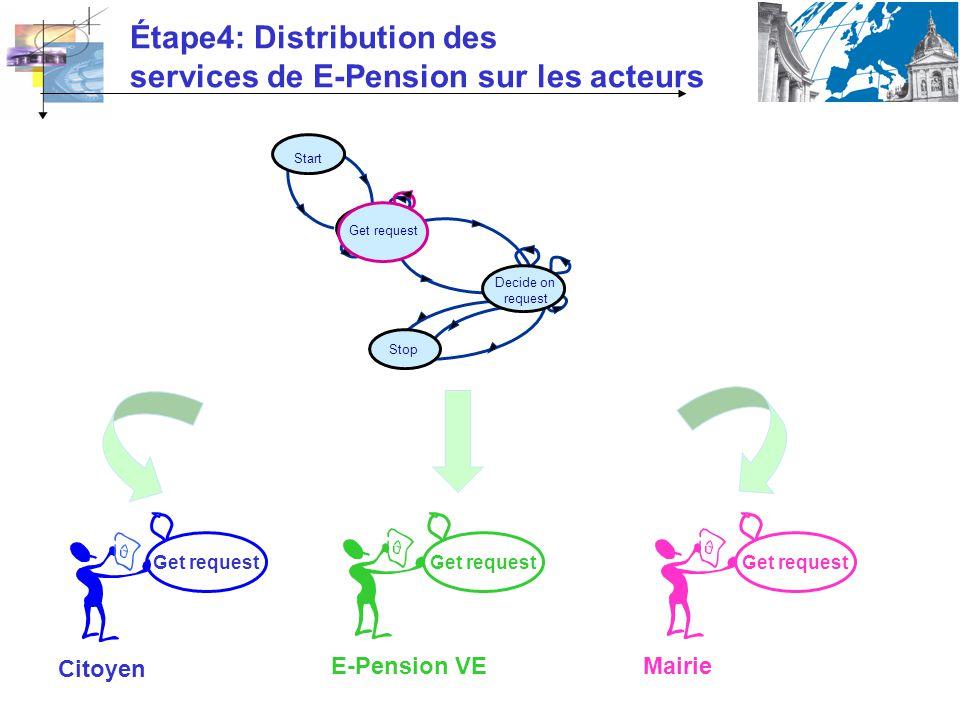Étape4: Distribution des services de E-Pension sur les acteurs Start Get request Stop Decide on request Get request Citoyen E-Pension VEMairie Get request