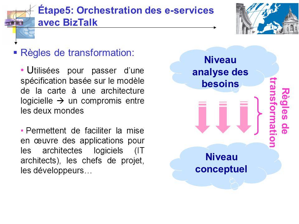 Étape5: Orchestration des e-services avec BizTalk Niveau analyse des besoins Niveau conceptuel Règles de transformation Règles de transformation: U ti
