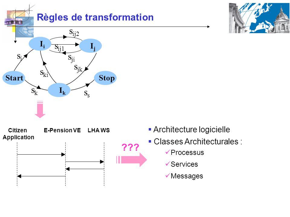 Règles de transformation sksk s jk s s ji sisi s ki s ij1 s ij2 IjIj Start IkIk IiIi Stop E-Pension VECitizen Application LHA WS Classes Architecturales : Processus Services Messages ??.