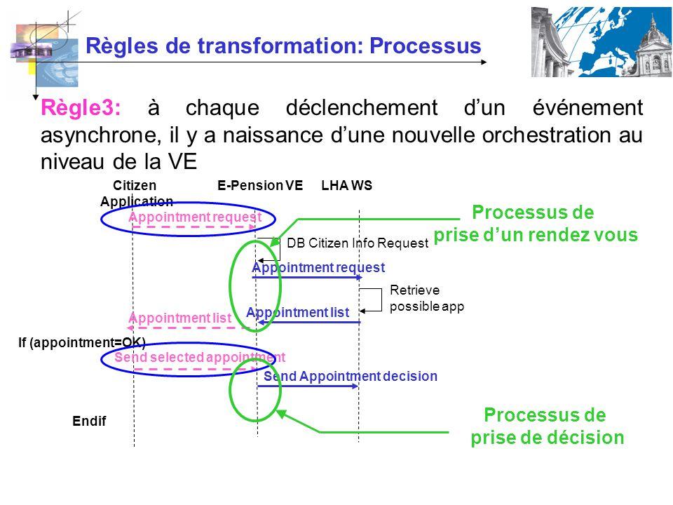 Règles de transformation: Processus Règle3: à chaque déclenchement dun événement asynchrone, il y a naissance dune nouvelle orchestration au niveau de