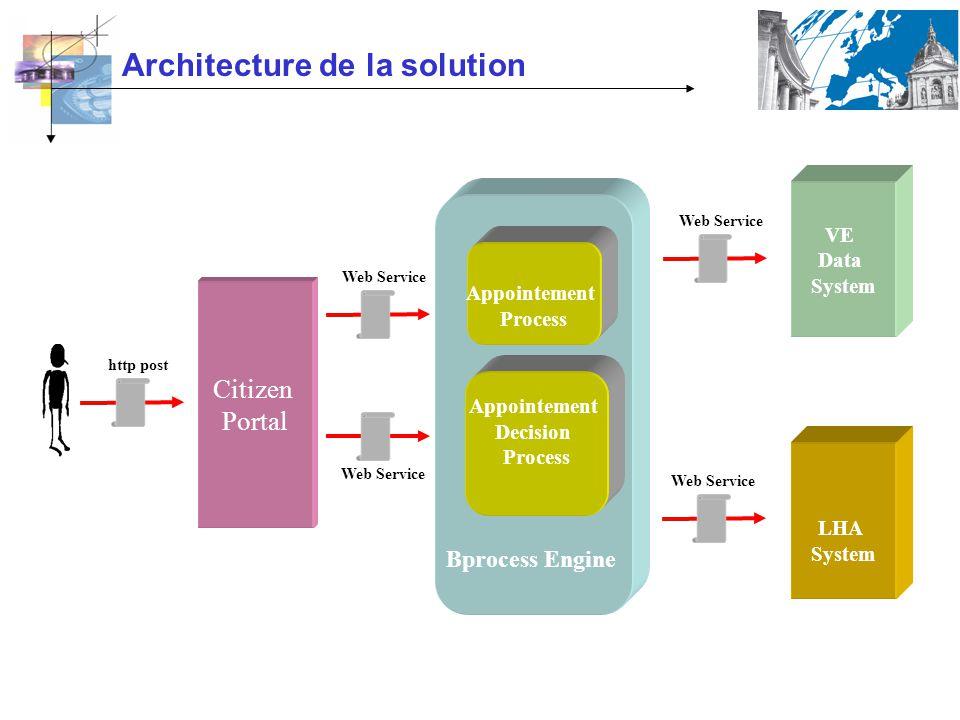 Bprocess Engine Appointement Process Appointement Decision Process Citizen Portal Web Service http post VE Data System LHA System Web Service Architecture de la solution