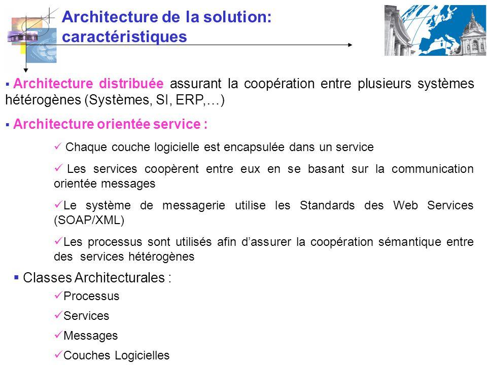 Classes Architecturales : Architecture distribuée assurant la coopération entre plusieurs systèmes hétérogènes (Systèmes, SI, ERP,…) Architecture orie