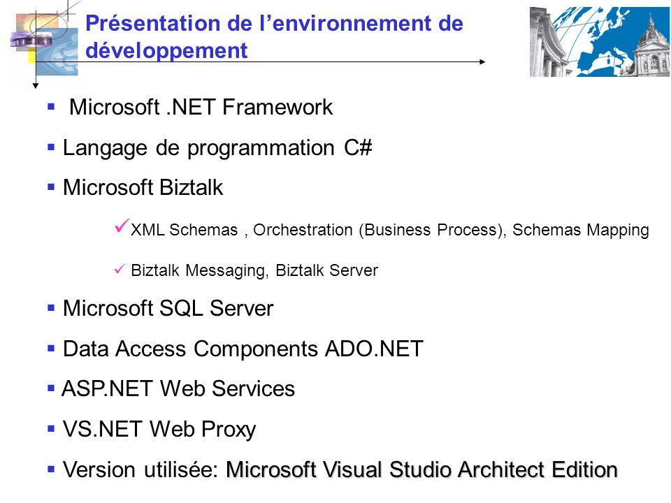 Microsoft.NET Framework Langage de programmation C# Microsoft Biztalk XML Schemas, Orchestration (Business Process), Schemas Mapping Biztalk Messaging