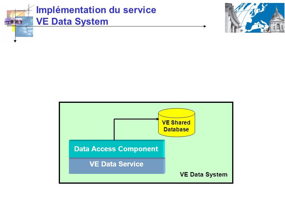 Data Access Component VE Data Service VE Shared Database VE Data System Implémentation du service VE Data System