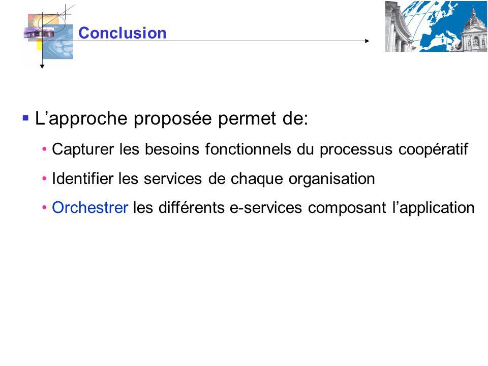 Conclusion Lapproche proposée permet de: Capturer les besoins fonctionnels du processus coopératif Identifier les services de chaque organisation Orchestrer les différents e-services composant lapplication