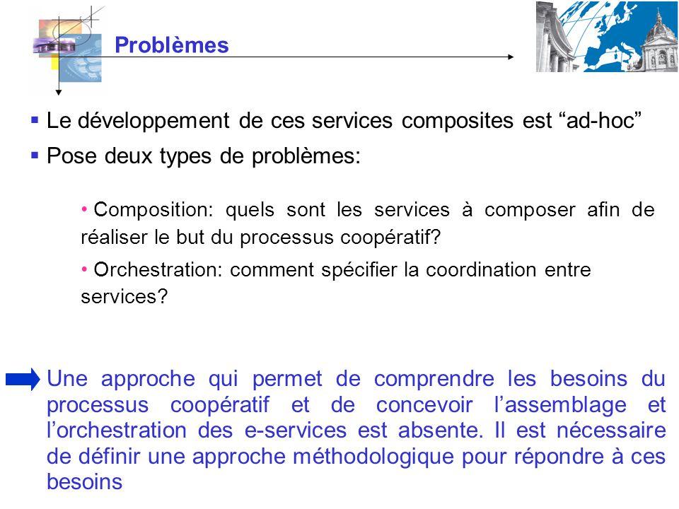 Problèmes Le développement de ces services composites est ad-hoc Pose deux types de problèmes: Composition: quels sont les services à composer afin de réaliser le but du processus coopératif.