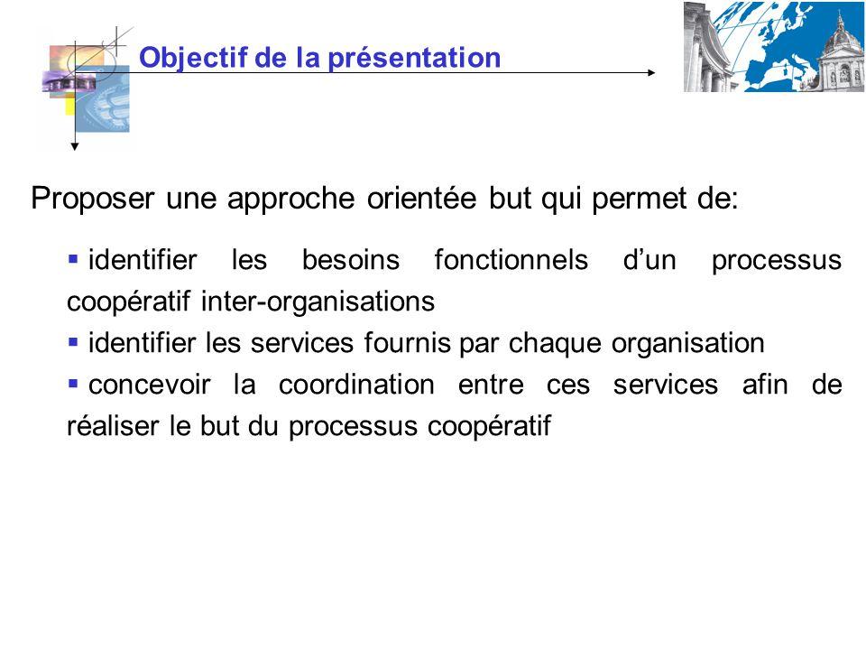Objectif de la présentation Proposer une approche orientée but qui permet de: identifier les besoins fonctionnels dun processus coopératif inter-organisations identifier les services fournis par chaque organisation concevoir la coordination entre ces services afin de réaliser le but du processus coopératif