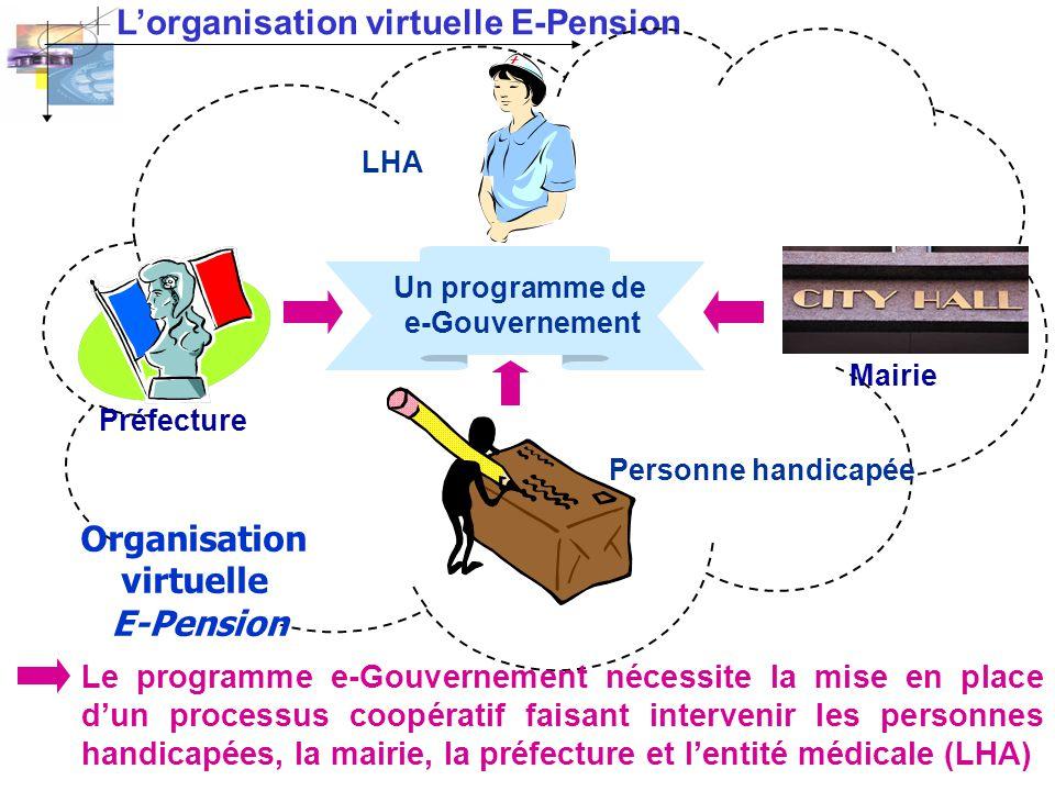 Lorganisation virtuelle E-Pension Organisation virtuelle E-Pension Un programme de e-Gouvernement Le programme e-Gouvernement nécessite la mise en pla