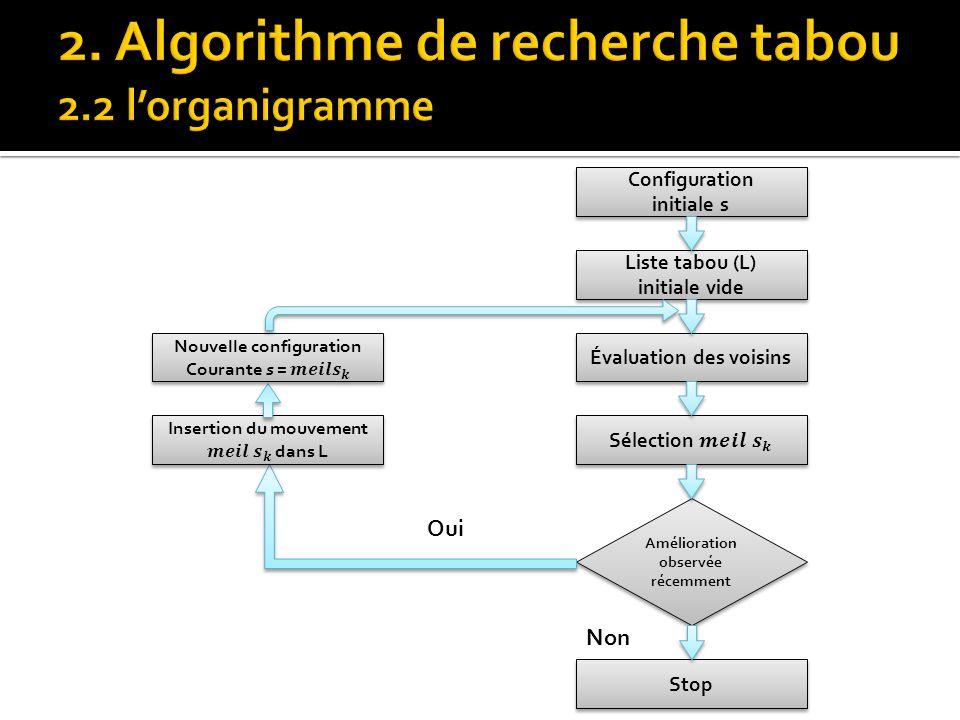 Configuration initiale s Configuration initiale s Liste tabou (L) initiale vide Liste tabou (L) initiale vide Évaluation des voisins Stop Amélioration