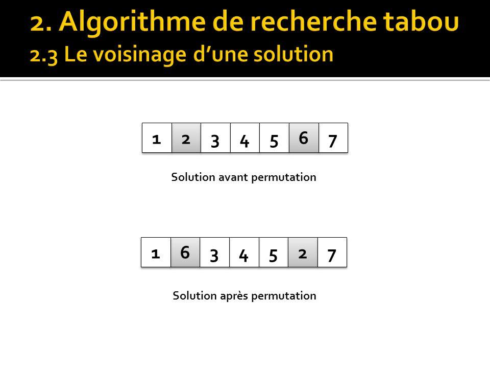 2 2 3 3 4 4 5 5 7 7 6 6 5 5 4 4 3 3 2 2 7 7 6 6 1 1 1 1 Solution avant permutation Solution après permutation