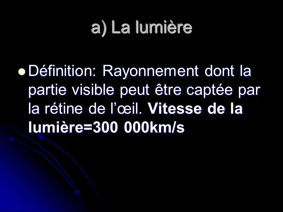 a) La lumière Définition: Rayonnement dont la partie visible peut être captée par la rétine de lœil.