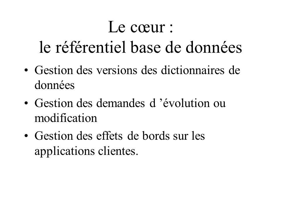 Le cœur : le référentiel base de données Gestion des versions des dictionnaires de données Gestion des demandes d évolution ou modification Gestion des effets de bords sur les applications clientes.