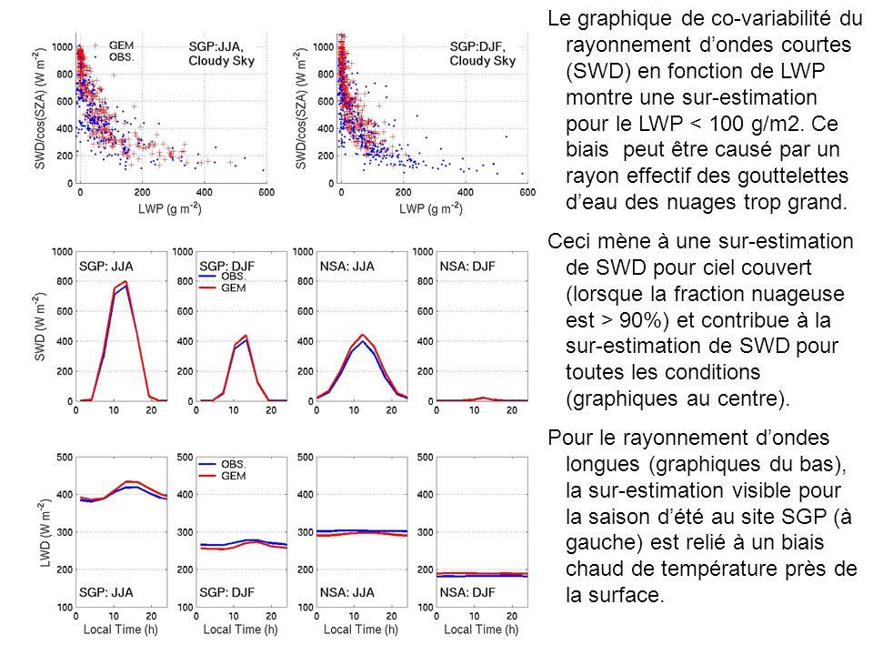 Le graphique de co-variabilité du rayonnement dondes courtes (SWD) en fonction de LWP montre une sur-estimation pour le LWP < 100 g/m2.