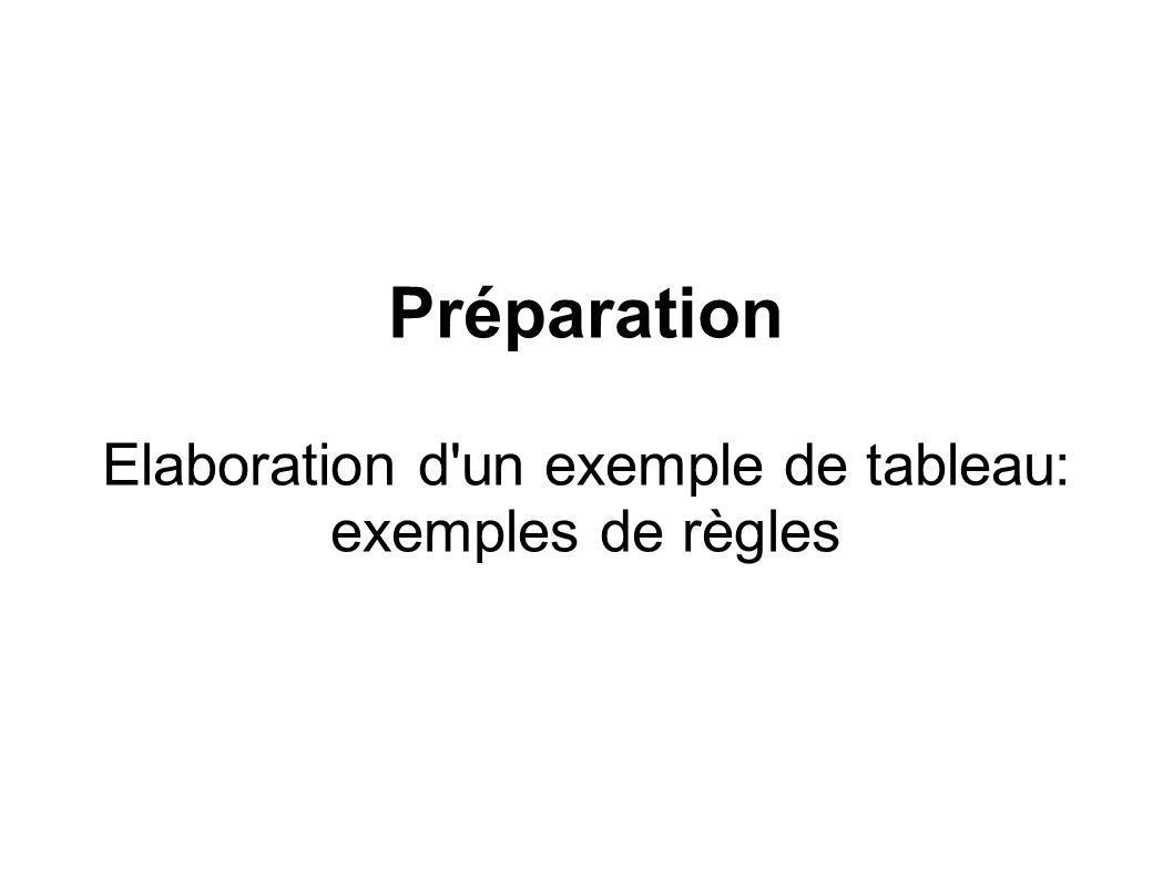 Préparation Elaboration d'un exemple de tableau: exemples de règles