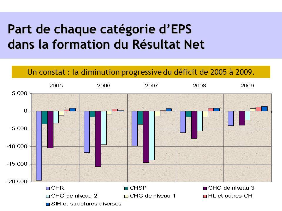 Part de chaque catégorie dEPS dans la formation du Résultat Net Un constat : la diminution progressive du déficit de 2005 à 2009.
