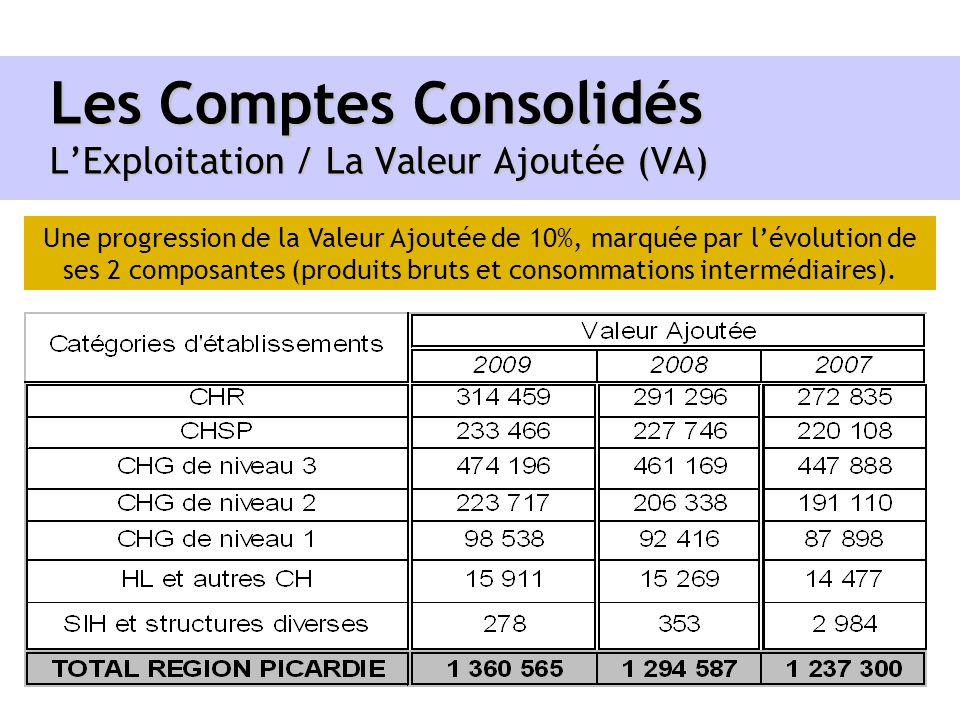 Les Comptes Consolidés LExploitation / La Valeur Ajoutée (VA) Une progression de la Valeur Ajoutée de 10%, marquée par lévolution de ses 2 composantes
