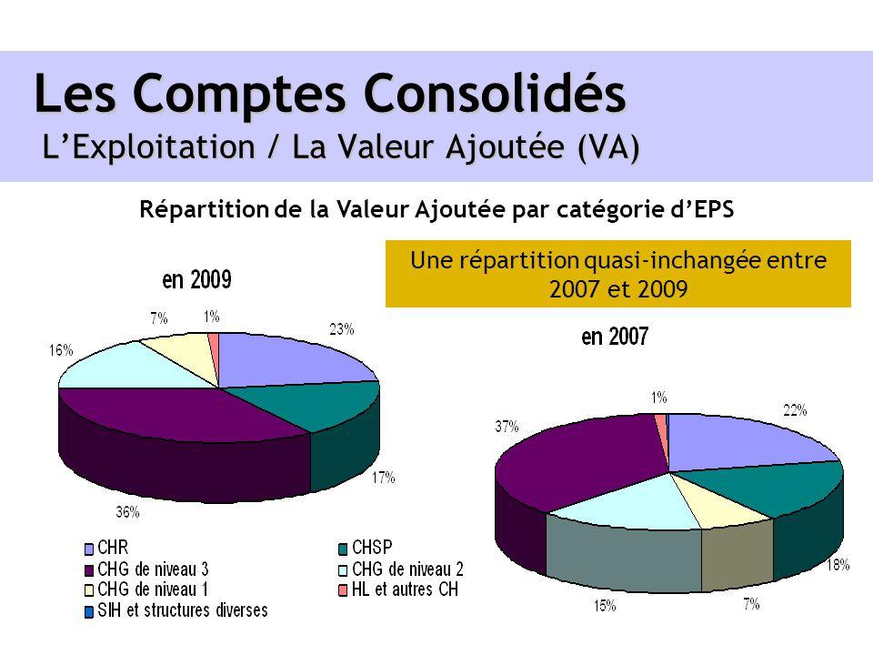 Les Comptes Consolidés LExploitation / La Valeur Ajoutée (VA) Répartition de la Valeur Ajoutée par catégorie dEPS Une répartition quasi-inchangée entr