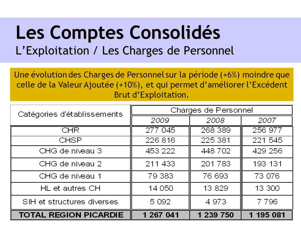 Les Comptes Consolidés LExploitation / Les Charges de Personnel Une évolution des Charges de Personnel sur la période (+6%) moindre que celle de la Va