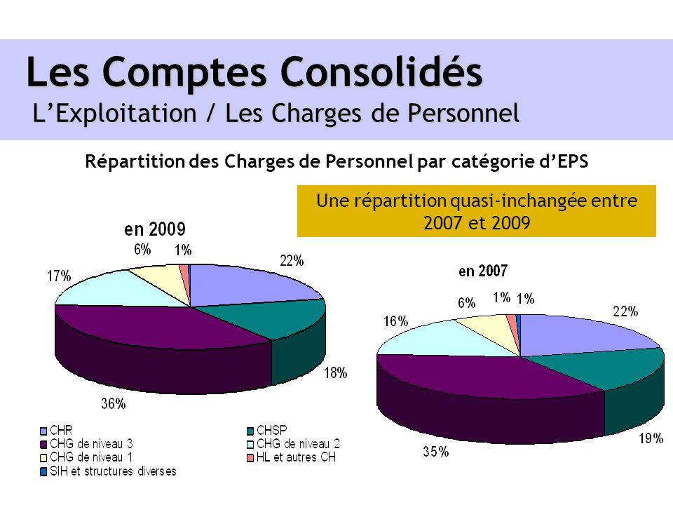 Les Comptes Consolidés LExploitation / Les Charges de Personnel Répartition des Charges de Personnel par catégorie dEPS Une répartition quasi-inchangé