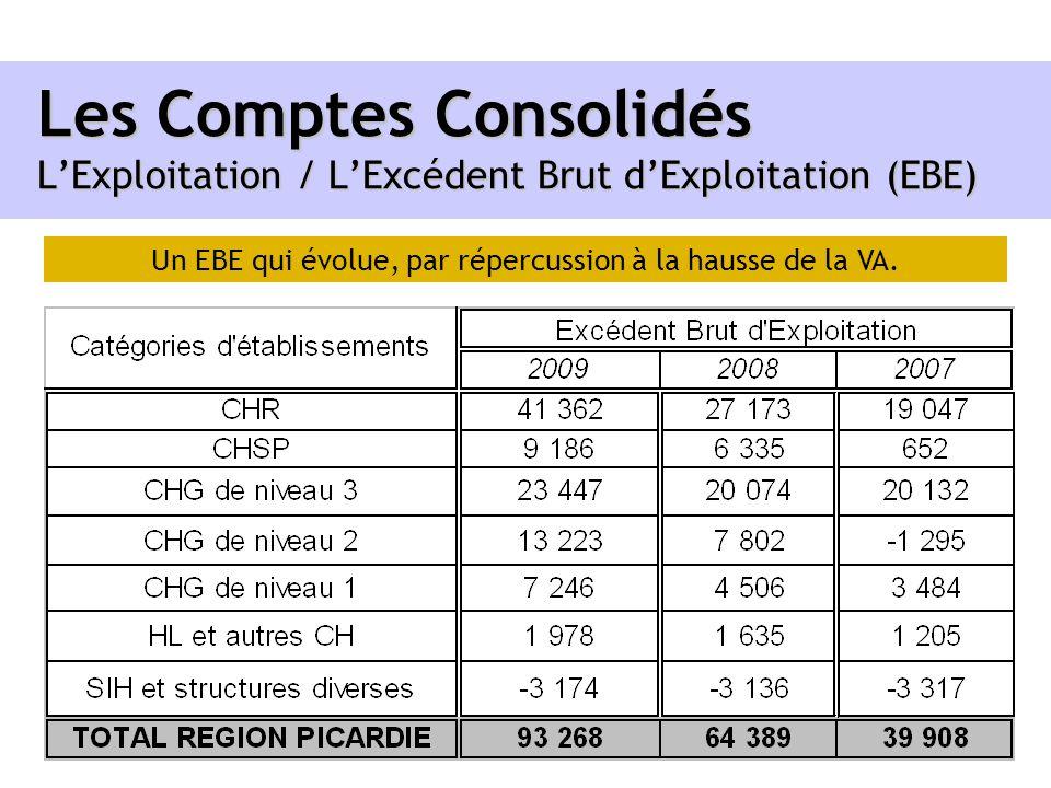 Les Comptes Consolidés LExploitation / LExcédent Brut dExploitation (EBE) Un EBE qui évolue, par répercussion à la hausse de la VA.