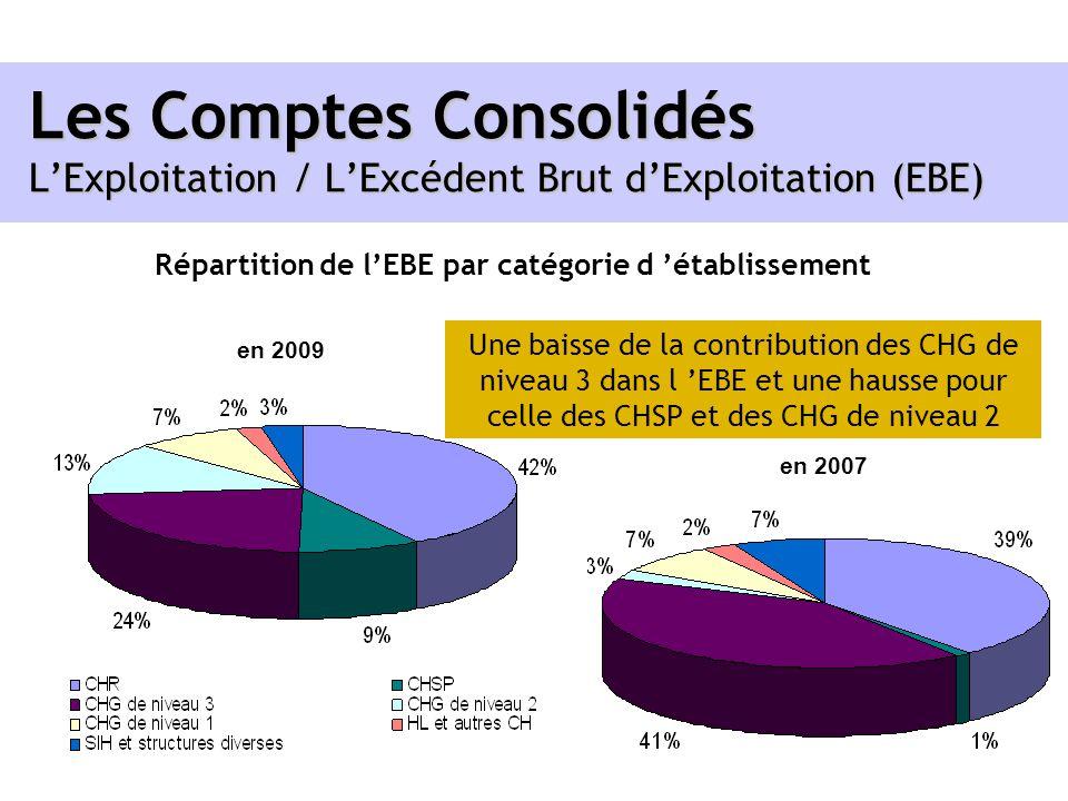 Les Comptes Consolidés LExploitation / LExcédent Brut dExploitation (EBE) Répartition de lEBE par catégorie d établissement en 2009 en 2007 Une baisse
