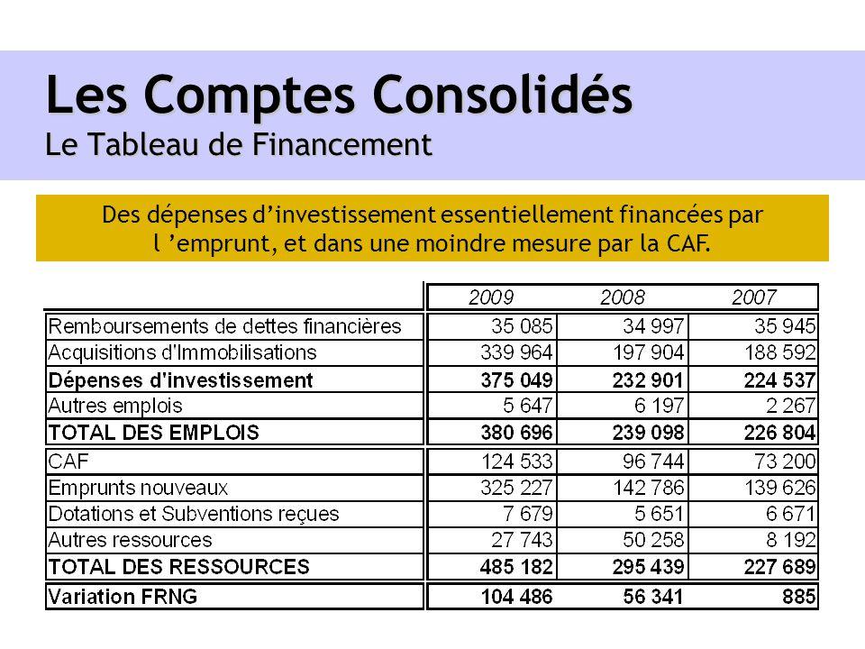 Les Comptes Consolidés Le Tableau de Financement Des dépenses dinvestissement essentiellement financées par l emprunt, et dans une moindre mesure par