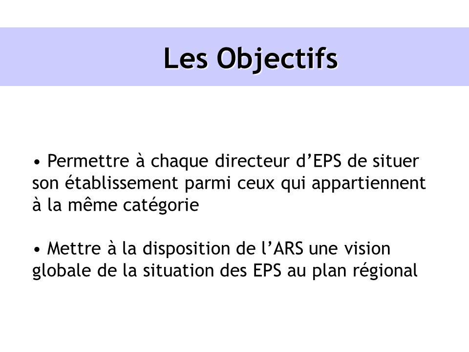 Les Objectifs Permettre à chaque directeur dEPS de situer son établissement parmi ceux qui appartiennent à la même catégorie Mettre à la disposition d